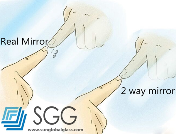 Following Is The Method Of Finger Test