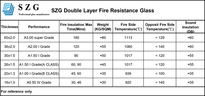 double fire rated glass technical data