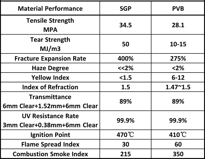 PVB AND SGP GLASS DATA