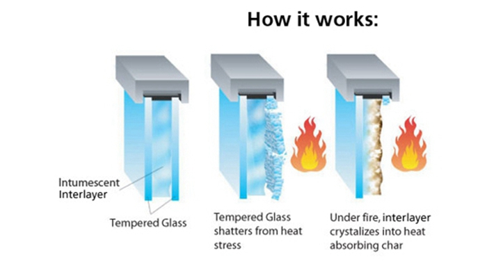 how fire rated glass work