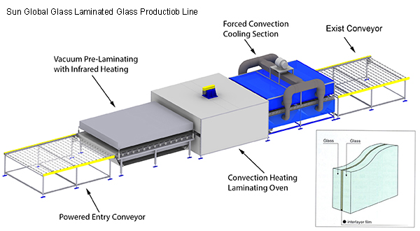 clear laminated glass production line